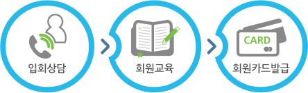 입회상담→회원교육→회원카드발급
