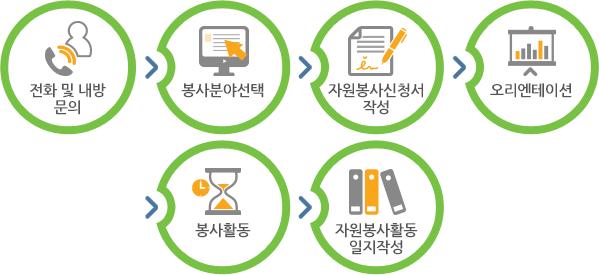 1.전화및내방문의 2.봉사분야선택 3.자원봉사신청서작성 4.오리엔테이션 5.봉사활동 6.자원봉사활동일지작성