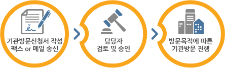 1.기관방문신청서 작성 팩스or메일송신 2.담당자검토및승인 3.방문목적에따른기관방문진행